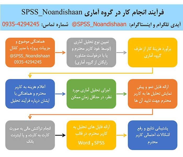 فرآیند سفارش پروژه SPSS