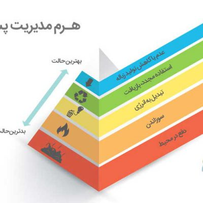 کتاب راهنمای کاربردی مدیریت پسماند