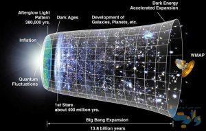 هم ارزی جرم و انرژی و نبسانات کوانتومی