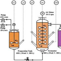جزوه کنترل فرآیند در عملیات بهرهبرداری