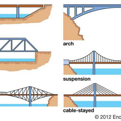 جزوه اصول مهندسی پل