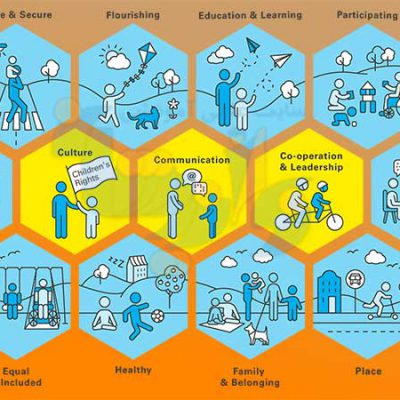دستورالعمل شهرهای دوستدار کودک