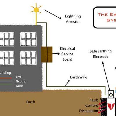 دستورالعمل کاربردی سیستم اتصال زمین