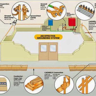 دستورالعمل اجرای همبندی ساختمان