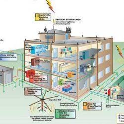 دستورالعمل های برق ساختمان
