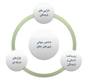 مولفههای شاخص شهر خلاق