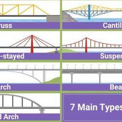 جزوه مهندسی پل