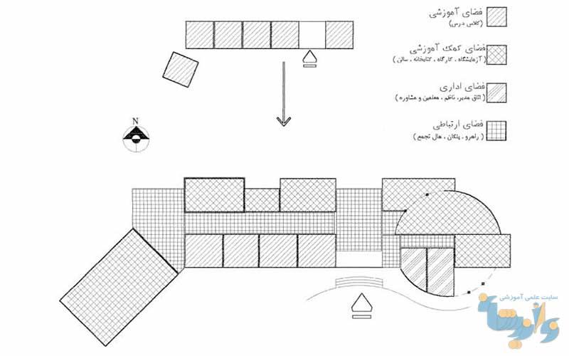 طرح الگوسازی مدارس ابتدایی