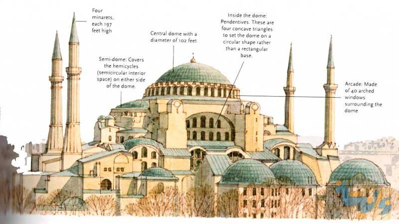 پاورپوینت معماری بیزانس