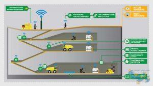 طراحی شبکه زیرزمینی معادن