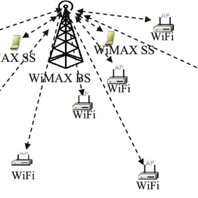 WiMAX-WiFi-network-architecture